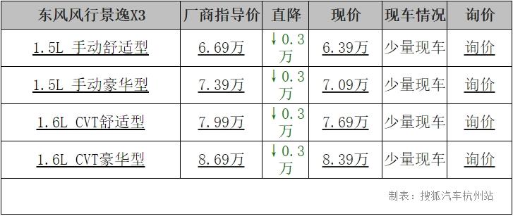 【杭州】人气旺的京一X3优惠3000元,最低63900元
