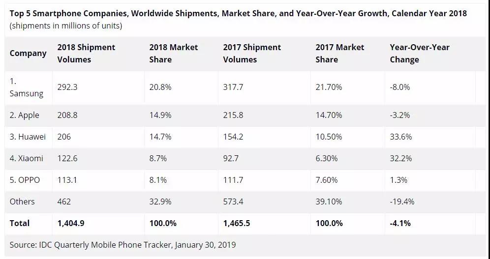 遗憾!2018年全球手机销量华为不敌苹果  抱憾屈居第三