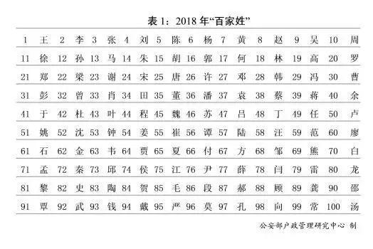 昝姓氏人口数_姓氏头像昝