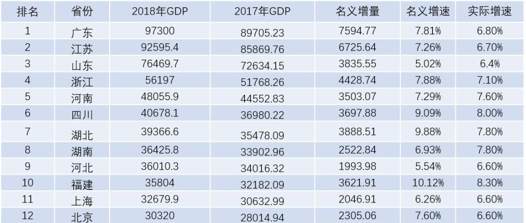 2018年gdp_2018年全国gdp分布图