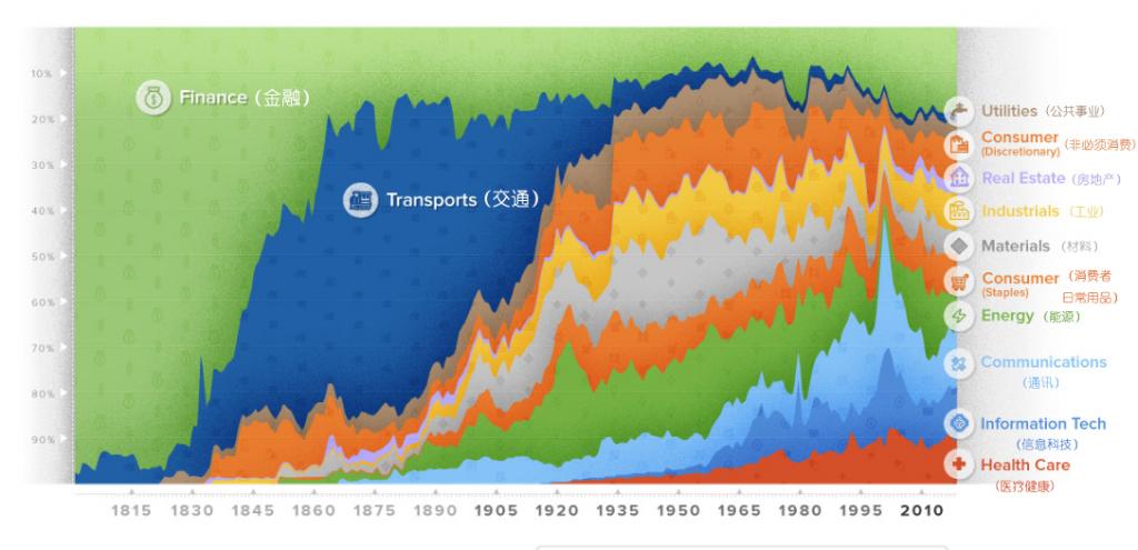 美股两百多年的行业演变,都在这三张图里了