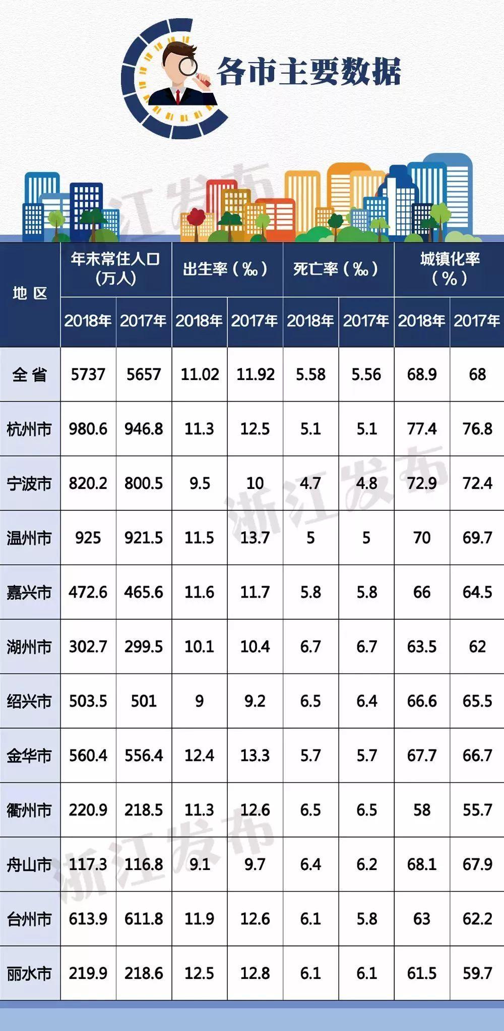 浙江省 人口 统计_浙江省人口迁移