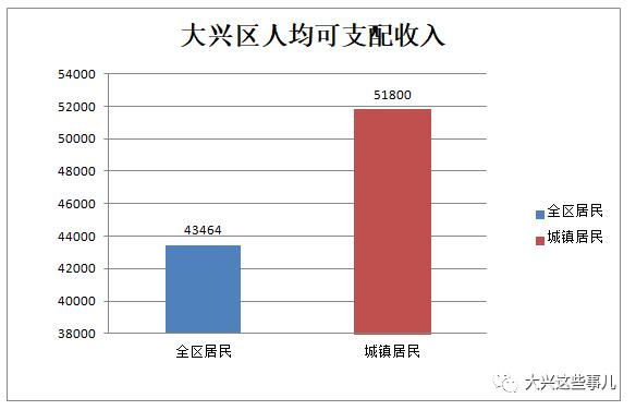 人均收入区_人均收入
