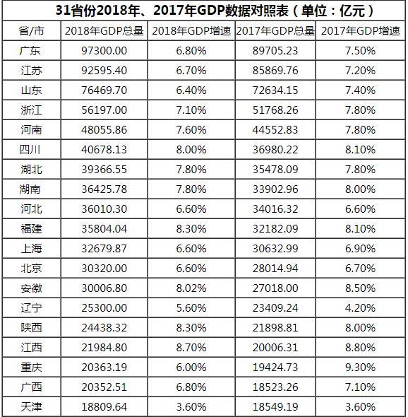 2018年广东省各地经济总量排名_广东省地图