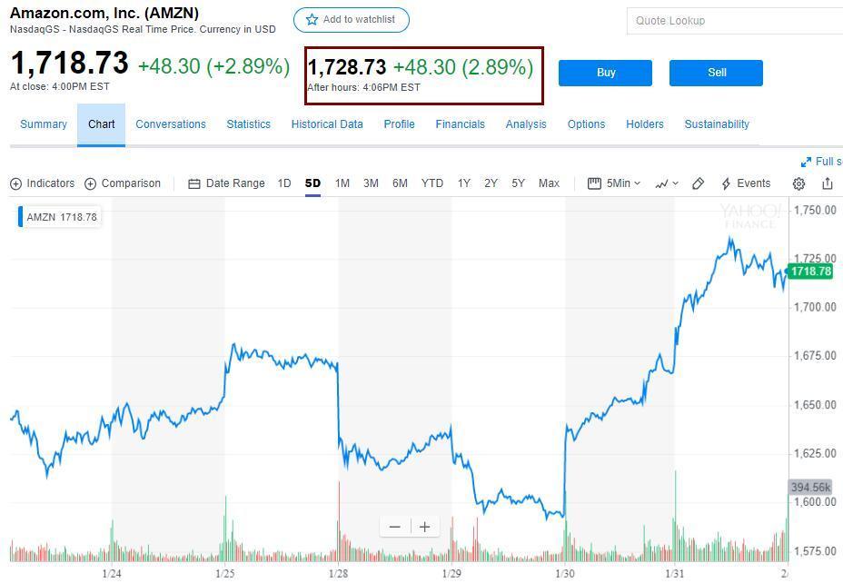 中国重工预期股价60元【亚马逊盈利收入均优于预期,盘后股价走高】
