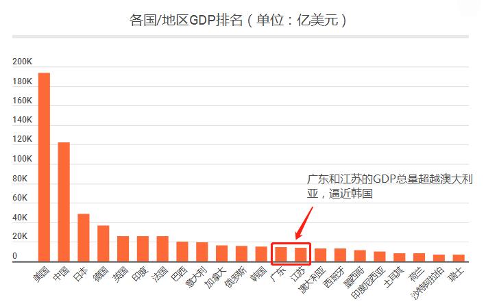 江苏省和广东省2020gdp_31省份2020年GDP出炉 23城超万亿