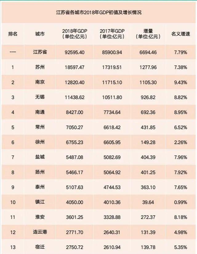 江苏2021年gdp排名城市_江苏苏州与浙江杭州的2021年上半年GDP谁更高