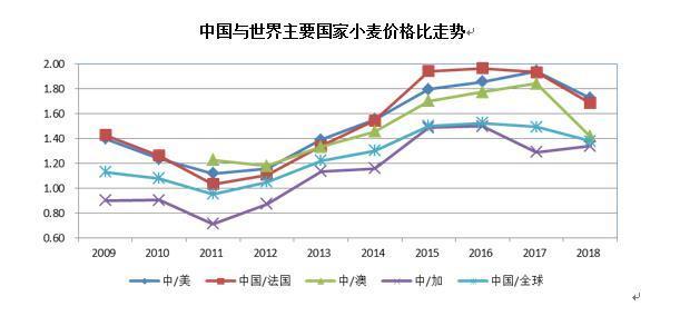 中国小麦、稻米进口量大降背后:最低收购价下调效果显现:稻米和小麦