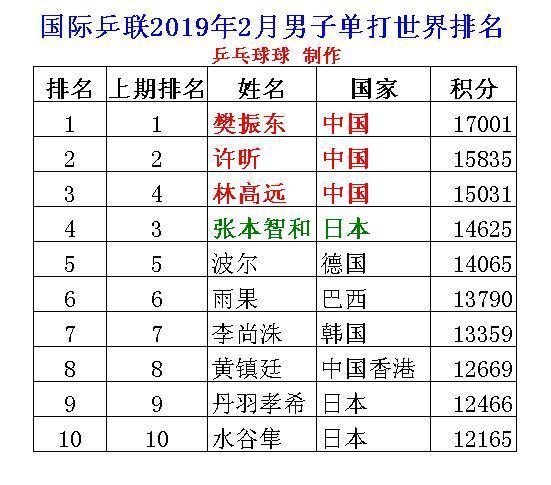 2019男士排行_2019高考男生适合专业排行榜:国企青睐工资高,月薪过万不