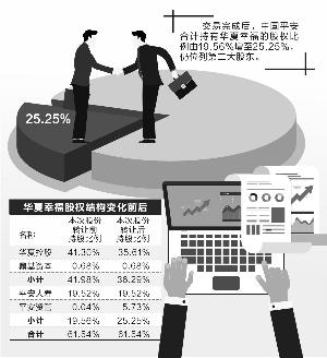 【平安资管斥资42亿增持华夏幸福5.69%股份】 华夏幸福高管增持价格