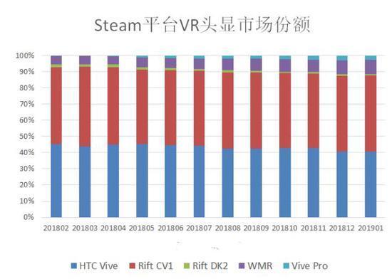 Steam 1月报告:月活VR头显增加17万 Vive Pro占比首次下滑