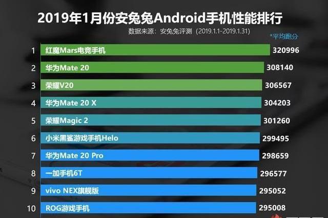 最强华为官方网站专卖店性能手机排名:一加第八华为第二第一让人