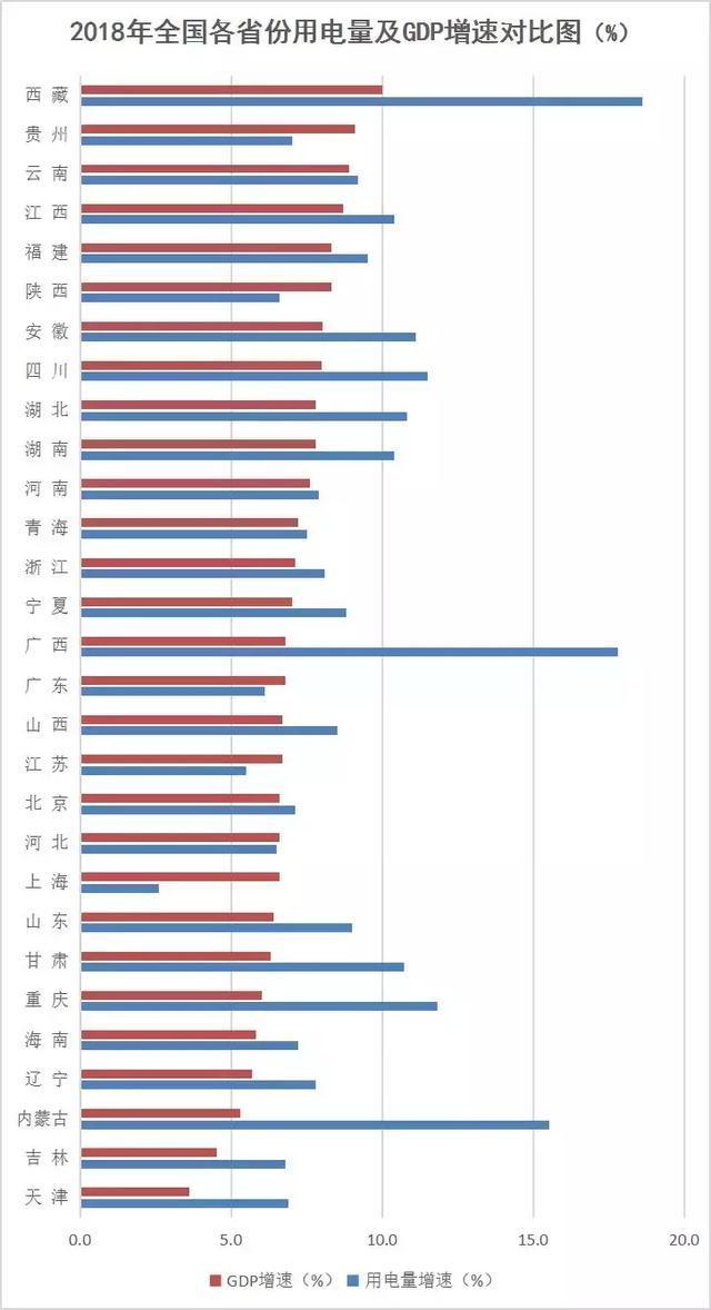 电力gdp_电力行业与国家GDP紧密关联 图