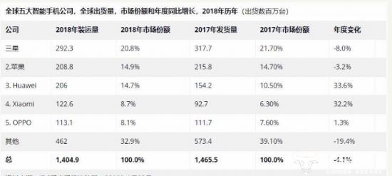 2018年全球智能手机出货量同比下降4.1%  唯有这两个国产厂商增幅明显