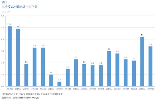 重庆前三季度gdp增长6.3%_前三季度GDP增速低于6.9 多地部署项目建设冲刺四季度