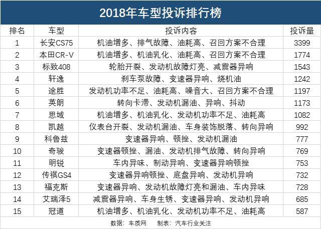 2018年汽车质量投诉排行榜多款合资车型沦陷_腾讯分分彩走势