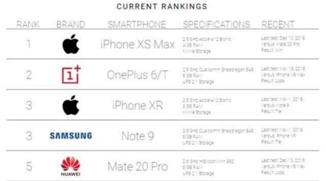 最流畅的手机排名:华为倒数第一三星第四第华为手机款式一买不起