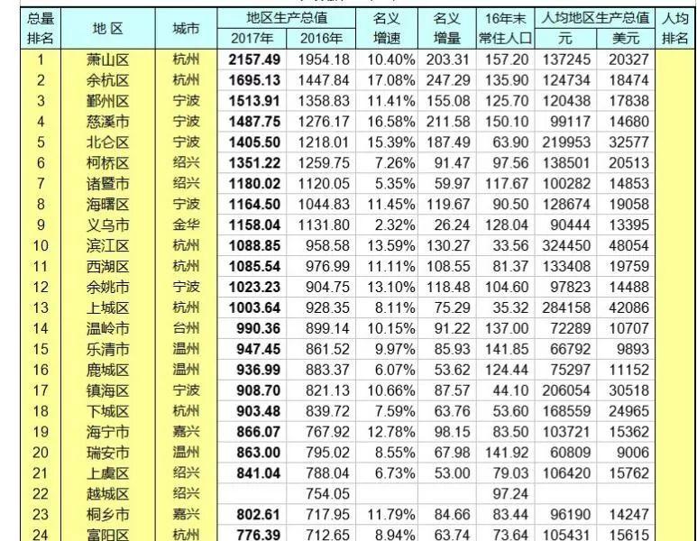 宁波鄞州区gdp为多少_前三季度GDP,慈溪首次超越鄞州