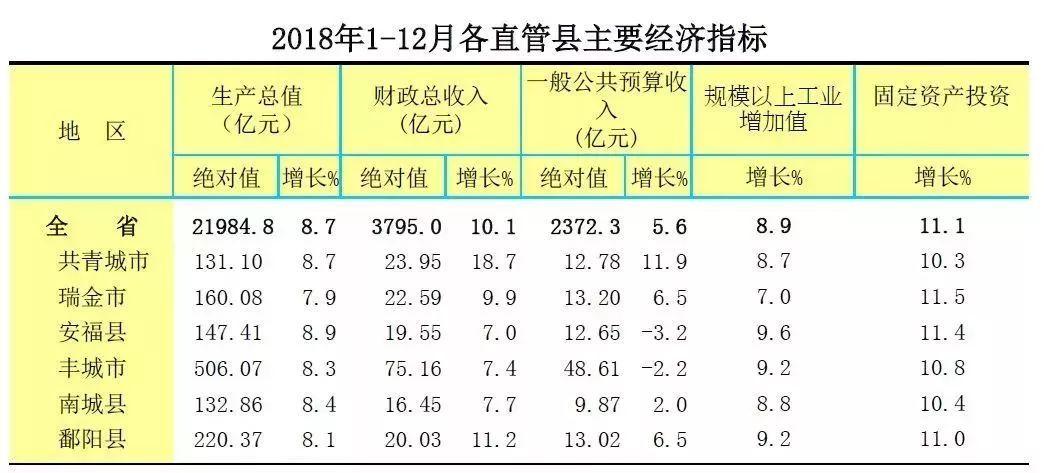 2021年江西省市各县gdp_2021年江西各地市一季度GDP 九江景德镇名义领衔(3)
