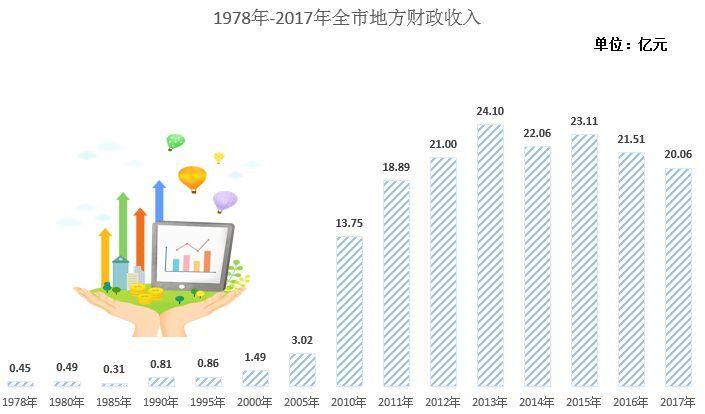 改革开放30年gdp_西藏金融行业改革开放30多年来的历史变迁