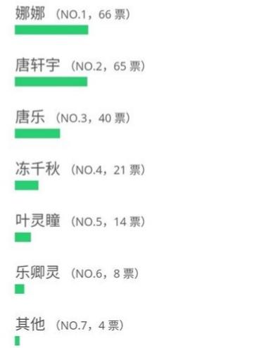 终极斗罗:人气投票排名榜还没出场的她第四而她实至名归第一