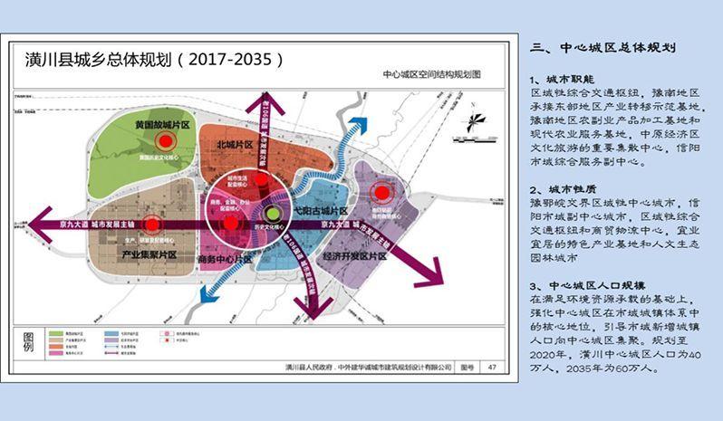 一张未来潢川城区规划图