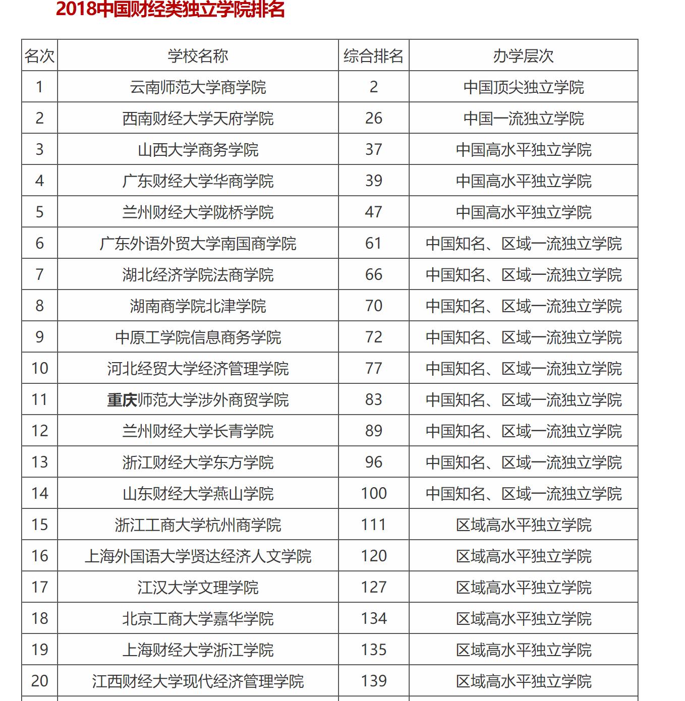 上海财经大学排名_上海财经大学