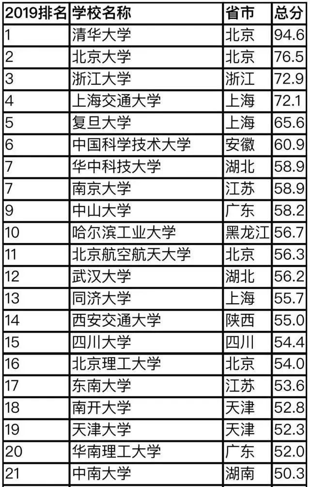 2019年搜索排行榜_2019 年中国搜索引擎市场份额排行榜