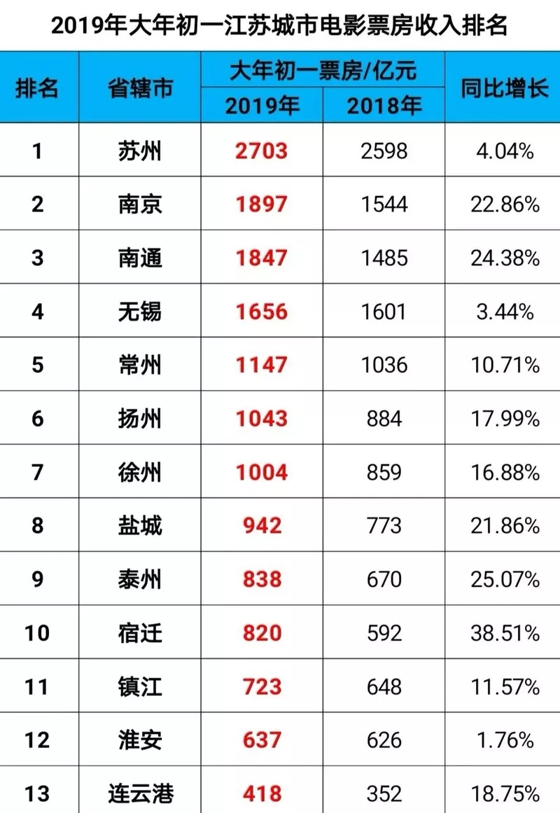 2019喜剧排行_2019年4月电影票房排行榜:《复联4》近26亿票房遥遥领先附