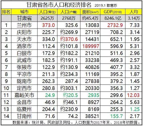 平凉gdp_最新 2018年甘肃各市州GDP排名 平凉的名次是