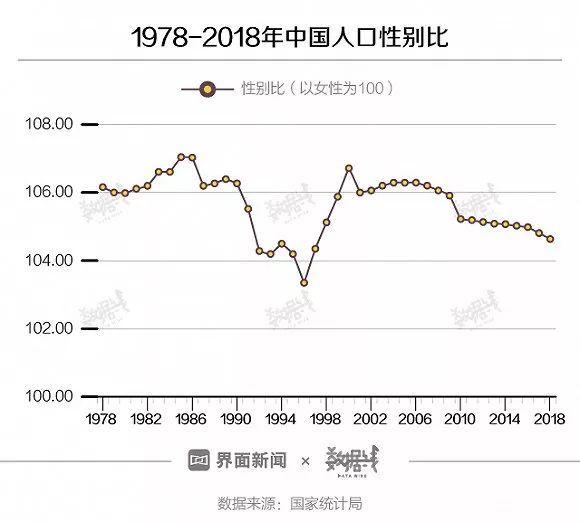 人口性别比失衡_中国光棍现状调查(3)