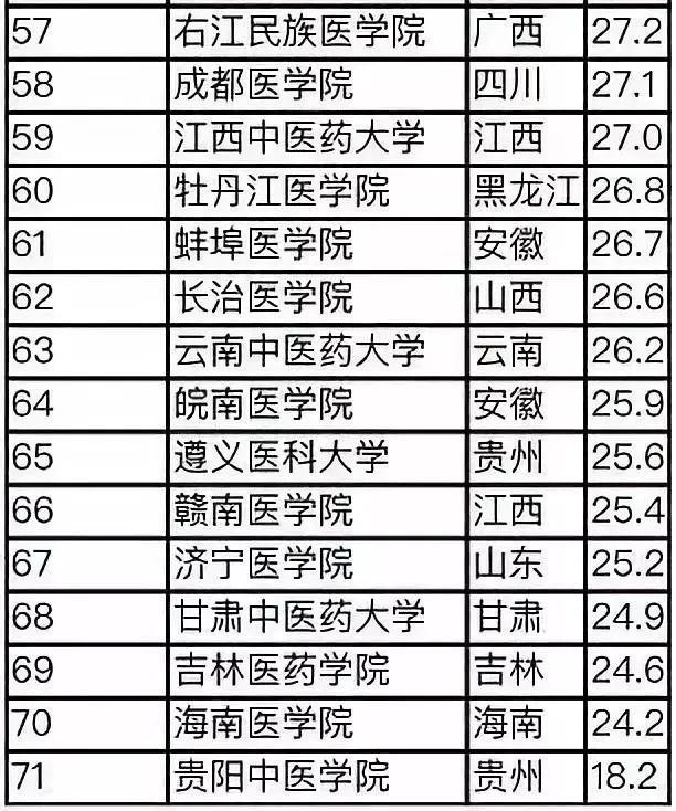2019中国医学院校排行_2019中国医科大学排名发布,北京协和医学院第一