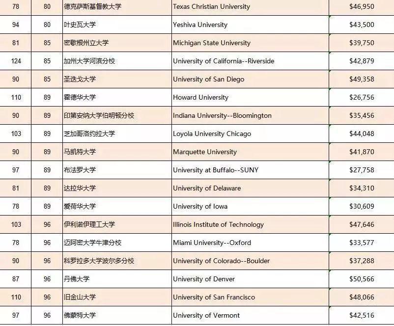 2019-2019年美国大学排行_2019 U.S.News全美大学排名新鲜出炉 哥大跃居第三