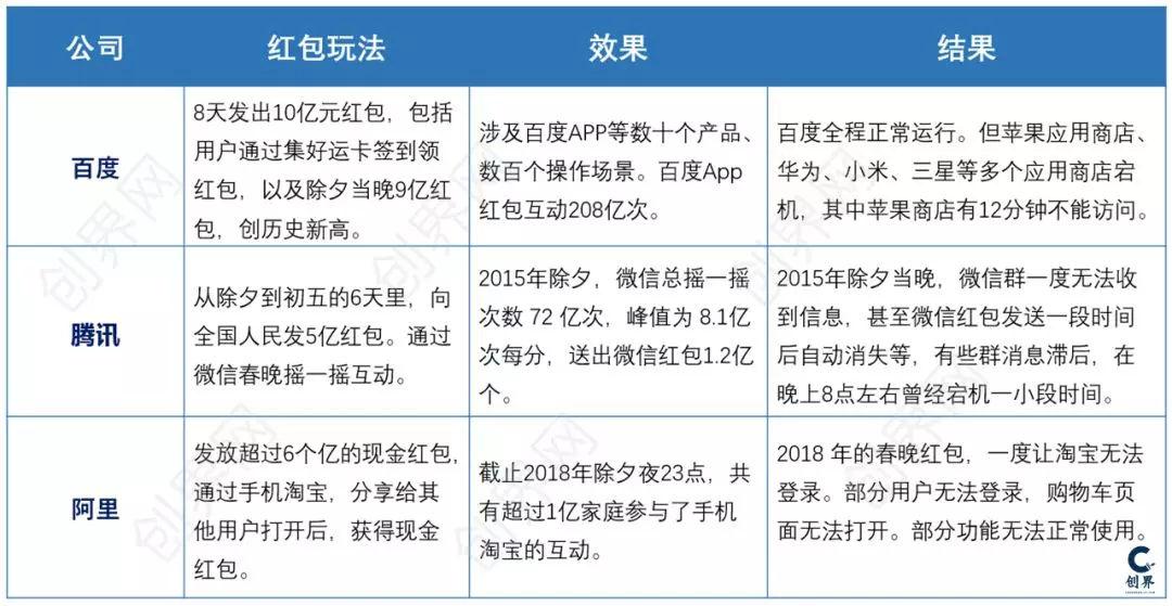为什么春节红包这么猛?(图2)