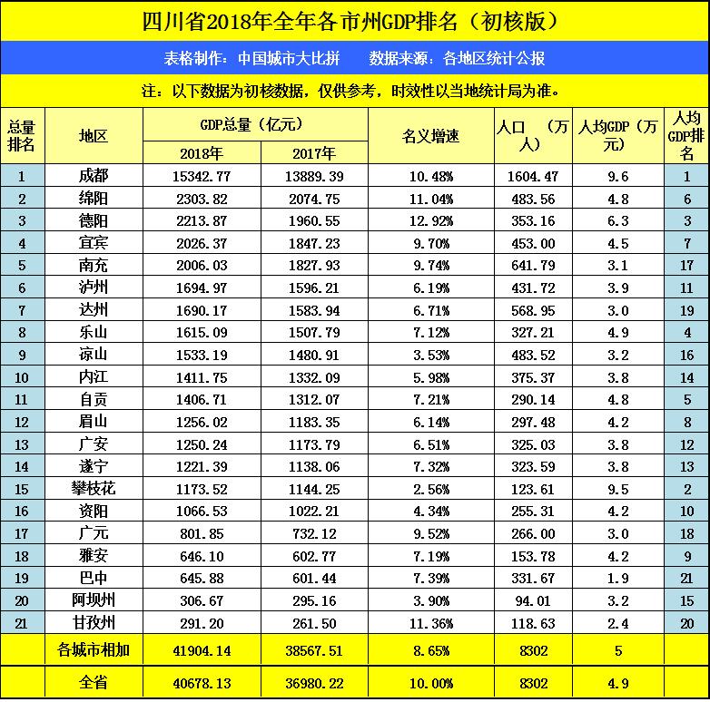 成都宿迁GDP_江苏南通与宿迁的GDP之和,能否赶上四川成都