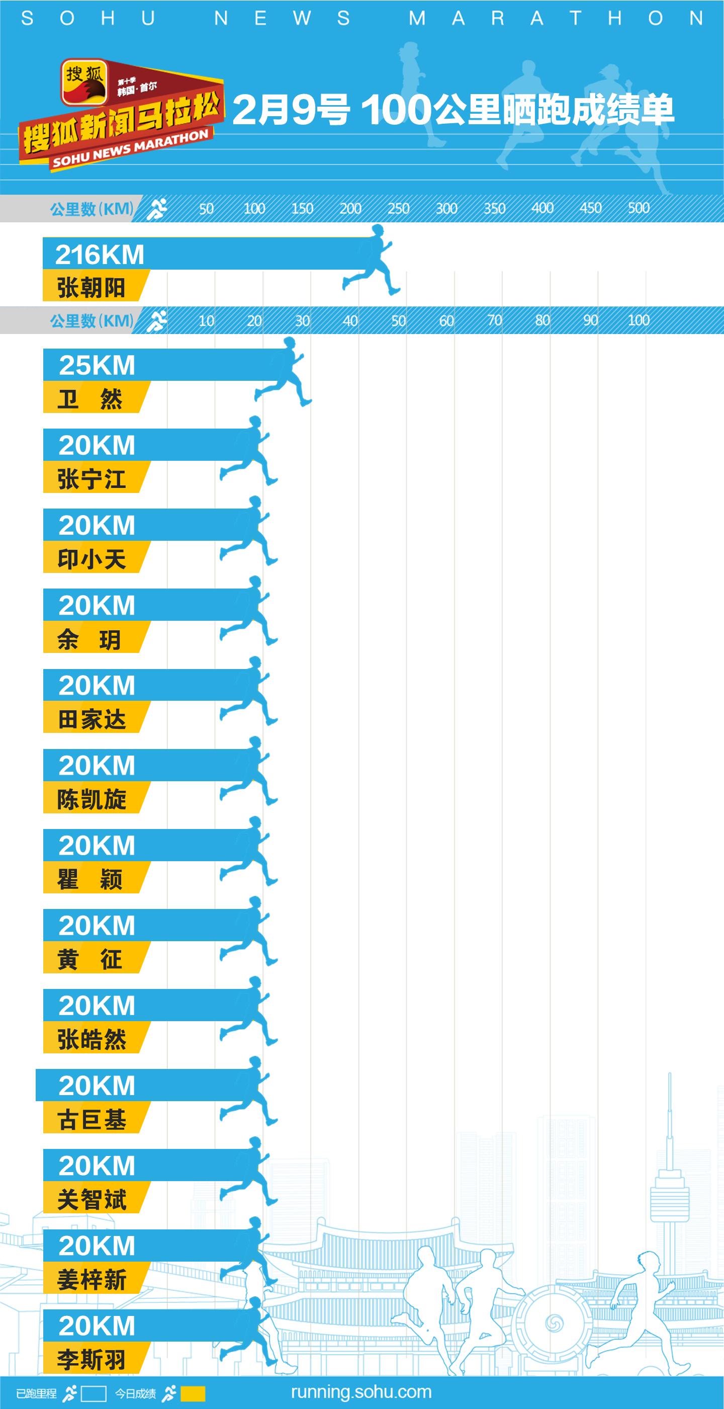 """第十季明星名人""""100公里""""曬跑第147日成績_運動"""