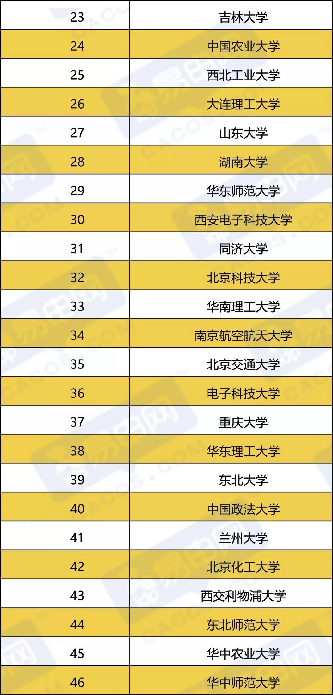2019网大版大学排行榜_盘点近2年来西北大学拿过的 全国第一 附2019中国