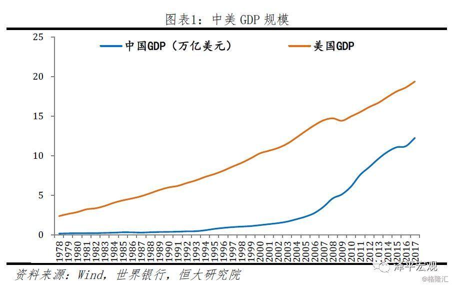 中美gdp对比_中美gdp对比趋势图