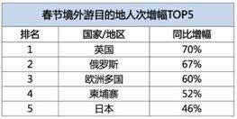 旅行過年四小時飛行圈最受青睞 文化景區出游增6成_王勝男