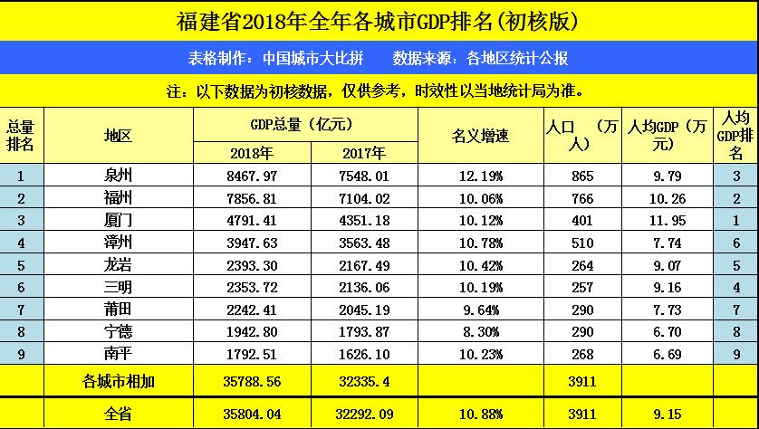 福建省GDP总值最高的地级市是_谁是中国第一地级市