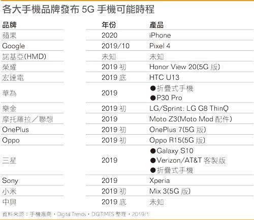 15款5G手機的具體發布時間,iPhone排到最后_華為