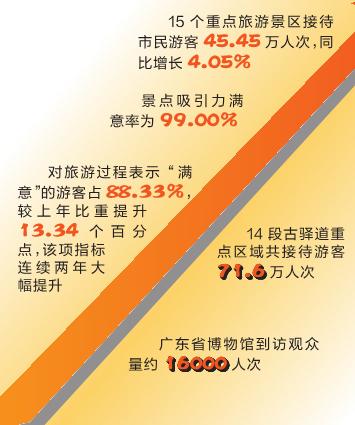 99.5%來穗游客為廣州點贊 廣東景區昨日游客漲近20%_廣電旅游局