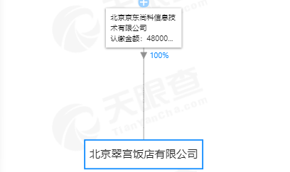京东27亿收购北京翠宫饭店100%股权
