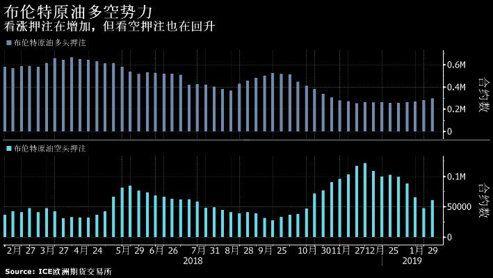 布伦特油价本月反弹失败,此前该全球基准在1月份上涨了15%。创纪录的美国页岩油钻探正在令沙特、俄罗斯和其他大型出口国的减产努力面临威胁。