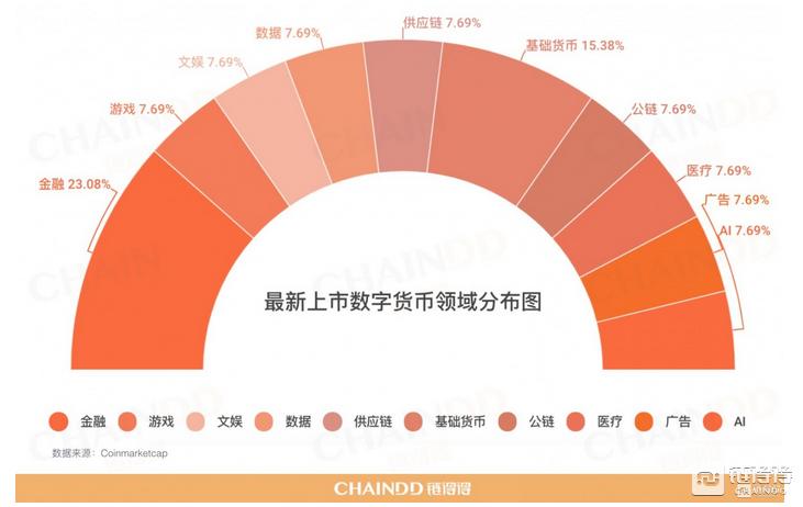 02.10|全球数字货币总市值上涨5.84%,Facebook首次进行区块链领