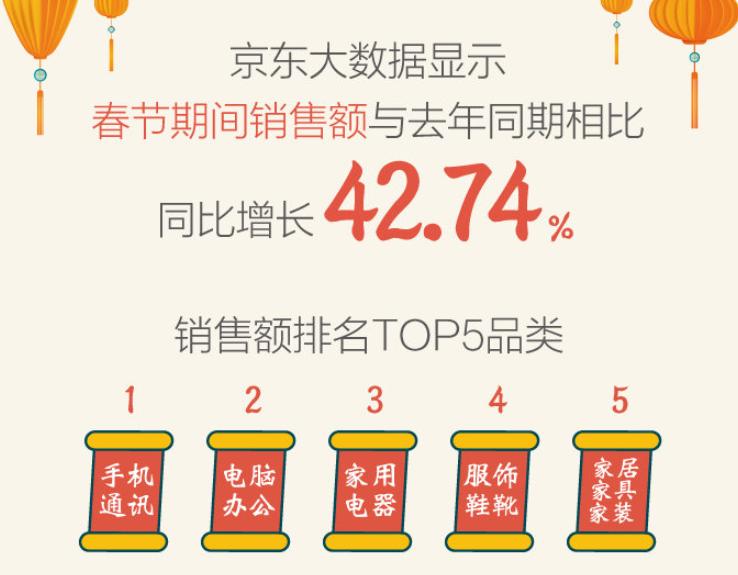 京东春节消费数据出炉,没想到中国人如此热爱买手机!