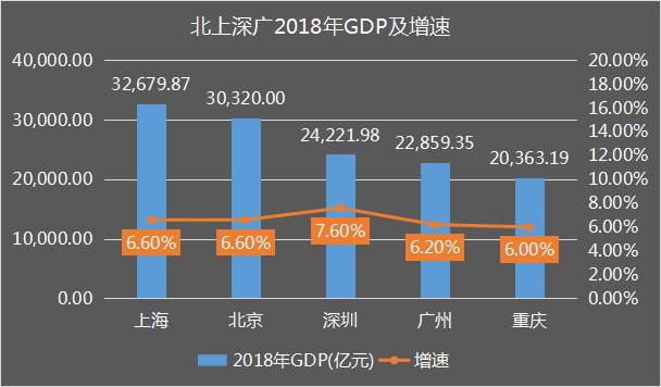 深广gdp_数字经济重新定义GDP 杭州与北上深广共进第一阵营