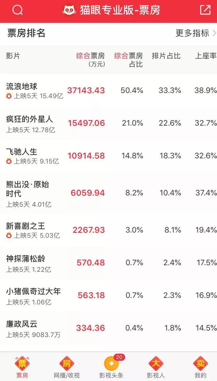 2020年票房排行榜_RM资讯 智孝电影连续三天票房第一,韩网热议 艺人排名