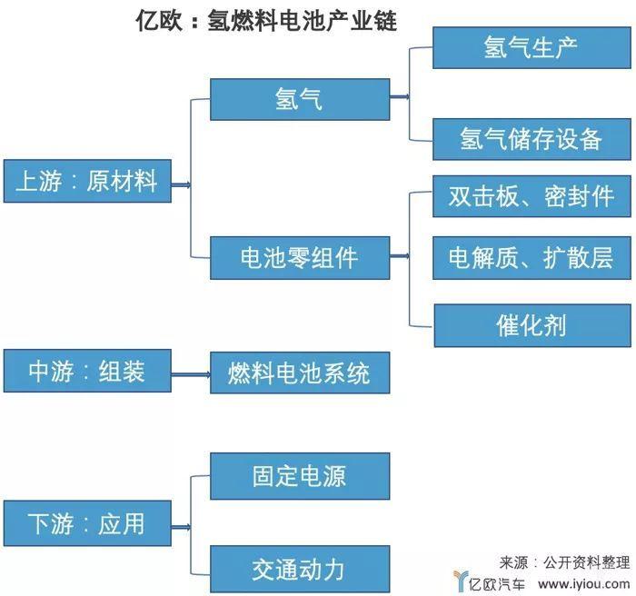 """日韩在前,""""后生可畏""""的中国氢燃料电池车何时能赶超前辈?"""