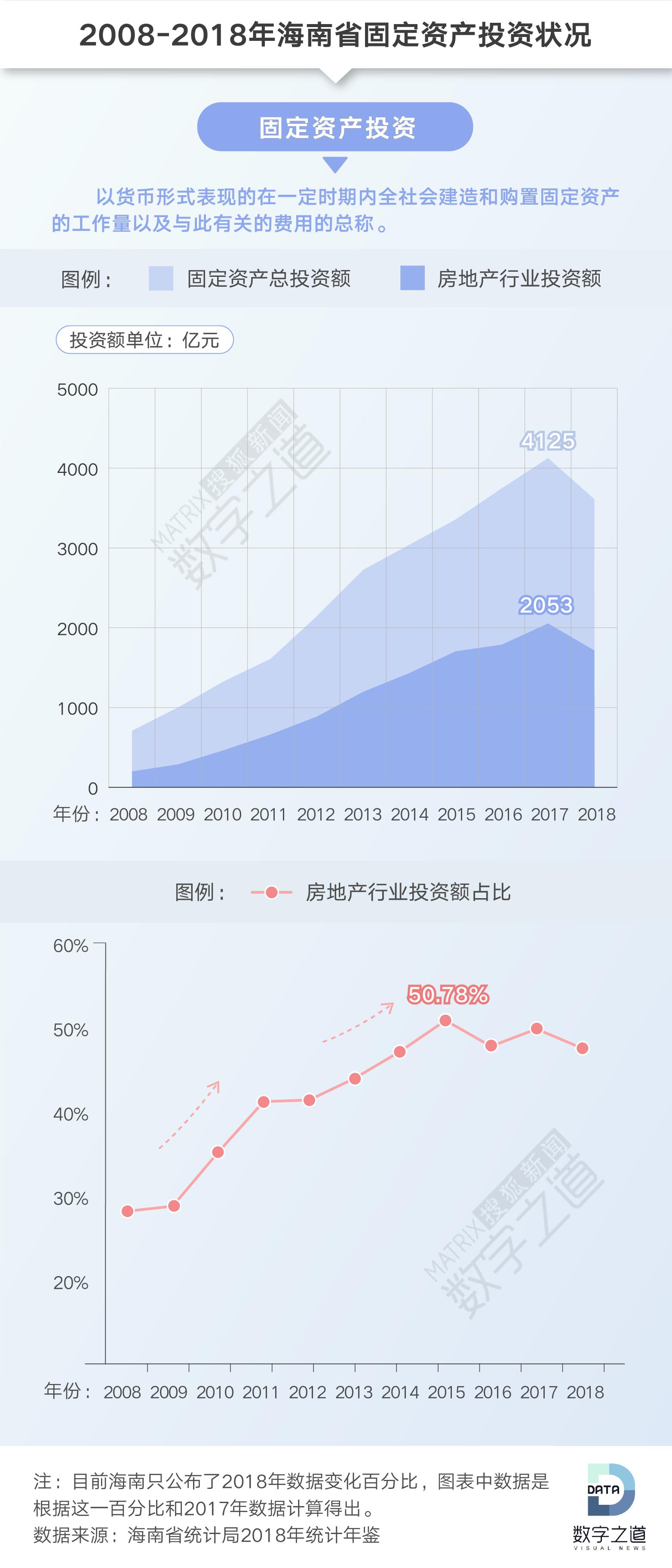 2018海南GDP增速不达标 房子卖不动严重拖后腿